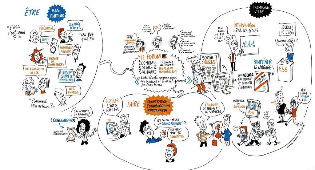 Restitution graphique de l'ESS / Nicolas Caruso